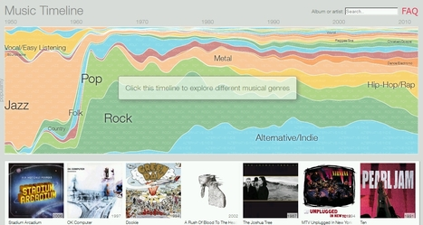 Music Timeline by Google | music innovation | Scoop.it