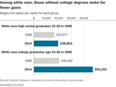 White working-class men increasingly falling behind as college becomes the norm | :: The 4th Era :: | Scoop.it