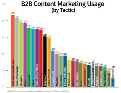25 Questions To Ask When Executing B2B Content Marketing Campaigns | Inbound marketing, social and SEO | Scoop.it