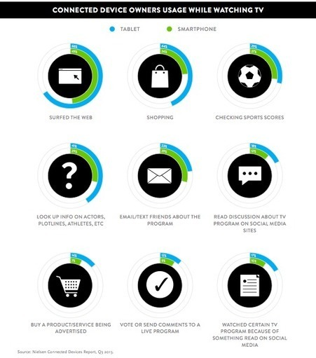 Second Screen as a new advertising medium | Social TV loves Mytweet.tv | Scoop.it