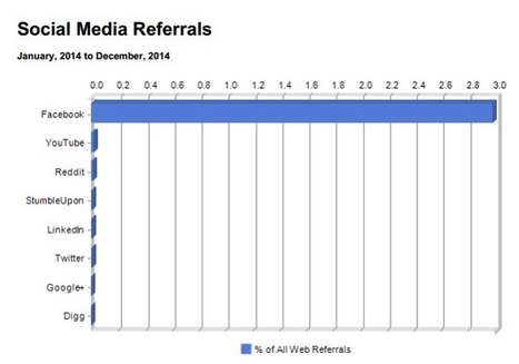 Which Sites in Social Media send the highest referrals Traffic : Facebook vs Stumbleupon vs Linkedin ~ Online Marketing Trends | Search and Social Web | Scoop.it