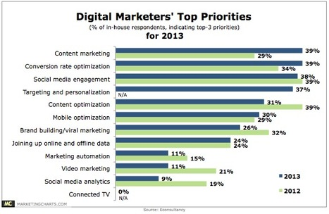 Content Marketing Top Priority for Digital Marketers This Year « The ... | Marketing Automation Insights | Scoop.it