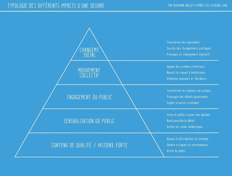 Mesurer l'impact des oeuvres interactives — Interactivité & Transmedia — Medium   Nouvelles narrations   Scoop.it