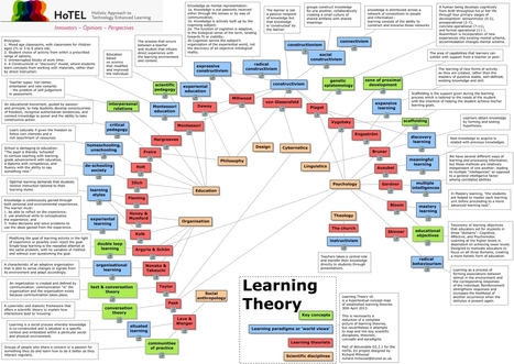 Visual Map of Learing Theory | Digital Cultures | Scoop.it
