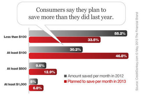 Americans + Saving Money = Gobs of Wishful Thinking | The ... | Financial Literacy | Scoop.it