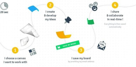 Collaborative whiteboard for visual methodologies - TUZZit | Digital Literacy (DL) | Scoop.it