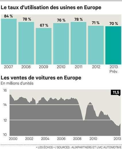 Lueur d'espoir pour l'automobile européenne - Les Échos   Marketing et Automobile   Scoop.it