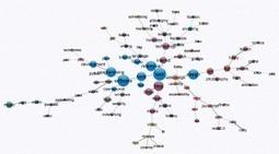 Indexación Semántica latente o seo semantica | Social Network Analysis | Scoop.it