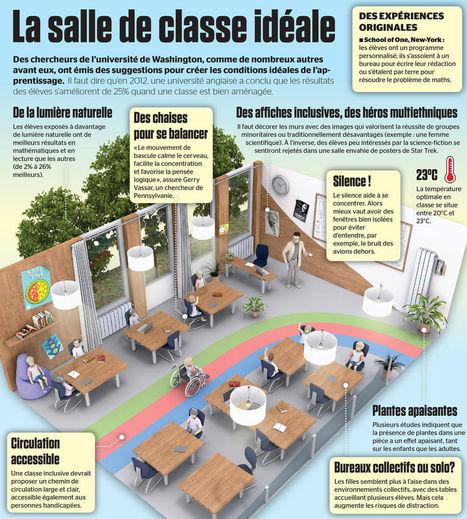 Est-ce que la classe idéale devrait ressembler à ça ? [image] | Édulogia | Numérique & pédagogie | Scoop.it