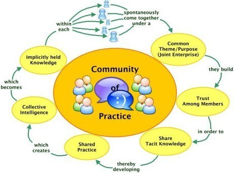 Communities of Practice in Digital Humanities | Educational Technology and New Pedagogies | Scoop.it