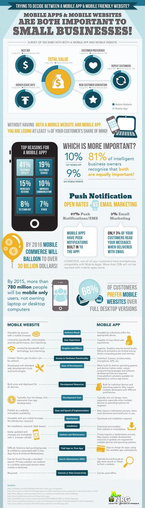 Mobile Apps Versus Mobile Websites - AppNRG | Custom Mobile Apps | Scoop.it