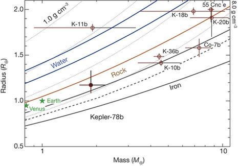Kepler-78b: Una exotierra infernal   La Ciencia de la Mula Francis   Teoremas matemáticos   Scoop.it