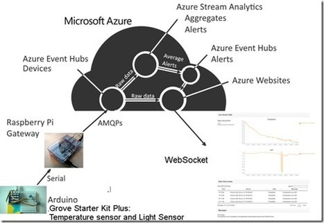 Un esempio pratico di IoT: dal sensore ad Azure. Overview del progetto. - Blog ufficiale del team MSDN Italia - Site Home - MSDN Blogs | Poker & Tv | Scoop.it