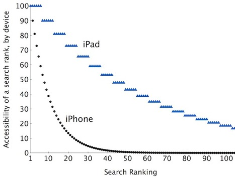 Why SearchMan New Search Visibility Scores are important | Is the iPad a revolution? | Scoop.it