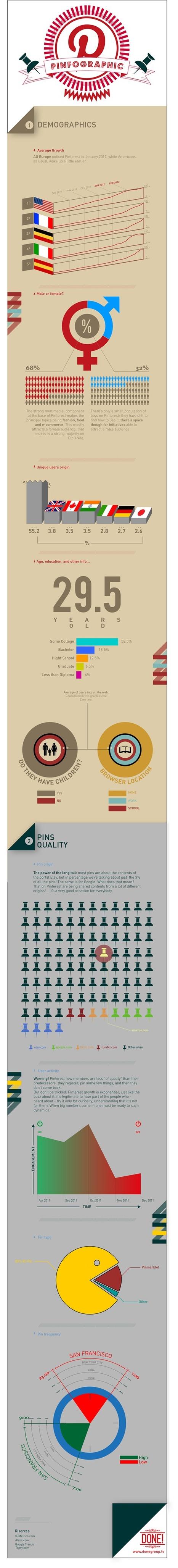 Infografica: Chi è che usa Pinterest? | guida pinterest | Scoop.it