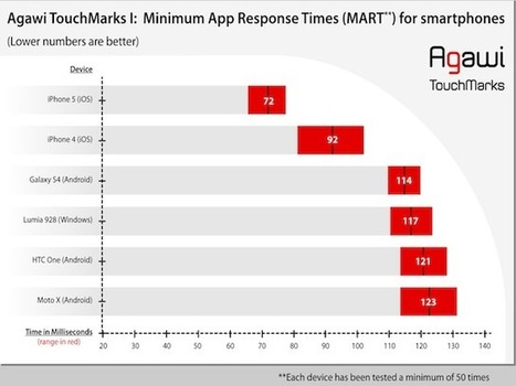 Apple iPhone, iPad, smoke Android devices in speed and responsiveness tests - Computerworld (blog) | Jojol67 | Scoop.it