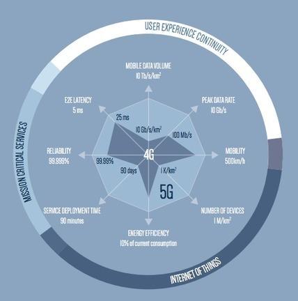 5G : ce que nous prépare le futur réseau mobile très haut débit - Frandroid   Essential IT   Scoop.it