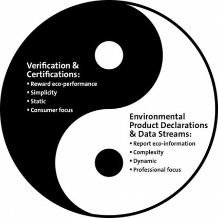 The Yin and Yang of Sustainability Communication: Environmental ... | Sustainable Life, Sustainable Planet, Sustainable Solutions | Scoop.it