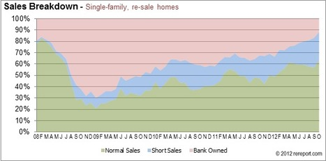 Palm Springs December 2012 Market Report | Palm Springs Real Estate News and Events | Scoop.it