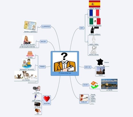 La carte heuristique pour organiser sa prise de parole en continu | Classemapping | Scoop.it