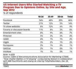 Les réseaux sociaux stimulent l'audience TV aux Etats-Unis selon Nielsen - Offremedia | ToutsurlaSocialtv | Scoop.it