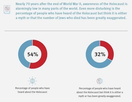 Visualizing Prejudice: 32% Of The World Thinks The Holocaust Is A Myth | Design in Education | Scoop.it
