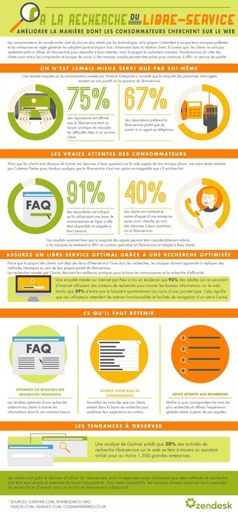 Infographie : Les clients veulent du libre-service | Web Marketing Magazine | Scoop.it