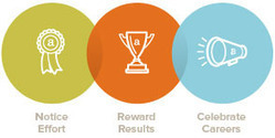 Creative Recognition Ideas and Awards, OC Tanner | Employer Branding News | Scoop.it