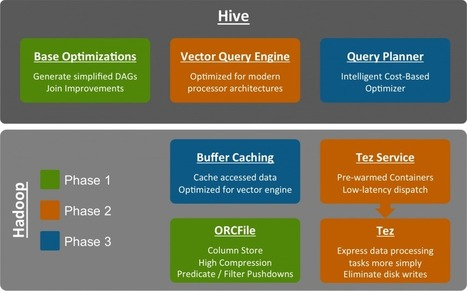 Apache Hive 0.11: Stinger Phase 1 Delivered | Hortonworks | big data | Scoop.it