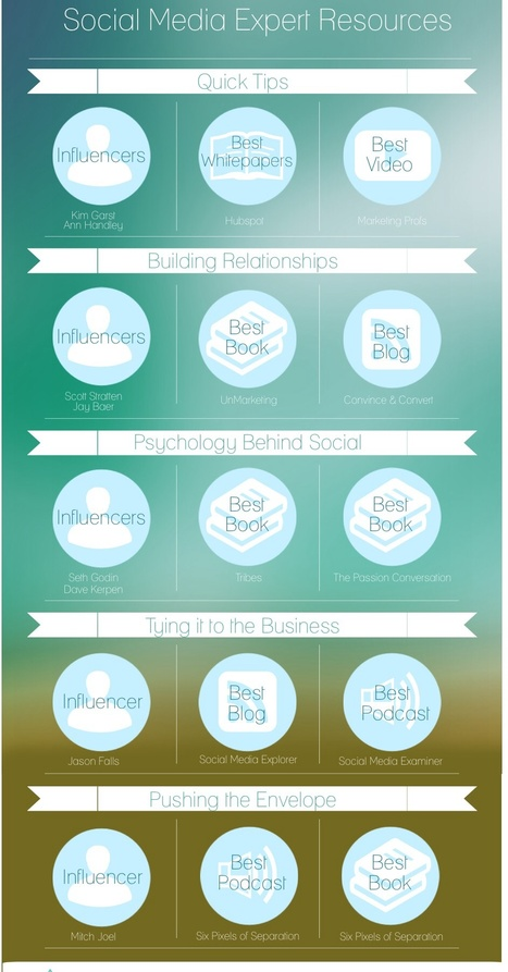 How To Learn Important Information Via Social Media [INFOGRAPHIC] | MarketingHits | Scoop.it