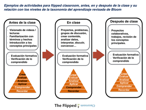 Ejemplos de actividades para flipped classrom | eLearning Project Management | Scoop.it