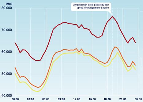 Dimanche 30 octobre, on passe à l'heure d'hiver. Notre consommation d'électricité change-t-elle aussi ? | Le groupe EDF | Scoop.it