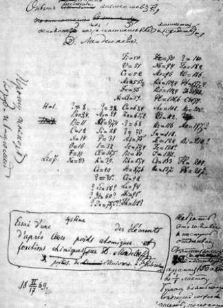 La classification périodique de Lavoisier à Mendeleïev | CultureSciences-Chimie | Sciences au collège | Scoop.it