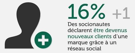 Relations entre Marques et Utilisateurs sur les Réseaux Sociaux | Be Marketing 3.0 | Scoop.it