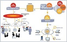 Easy VPaBX - Mobile IP Centrex Platform - Hosted Business Services - Gintel | Cloud | Scoop.it