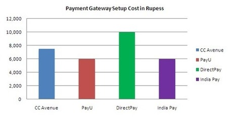Payment Gateways for eCommerce solution in India | Social media and Seo | Scoop.it
