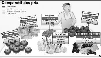 Vente directe : «Tout le monde s'y retrouve» - La Dépêche | Locavore | Manger Juste & Local | Scoop.it