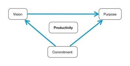 Productivity Simplified In 3 Parts - Pick the Brain | Motivation and Self Improvement | Good News For A Change | Scoop.it