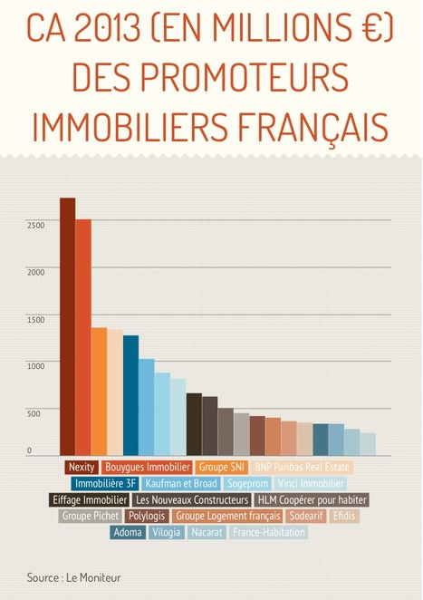 Les 20 plus grands promoteurs immobiliers de France - Immobilier | Immobilier et son évolution | Scoop.it