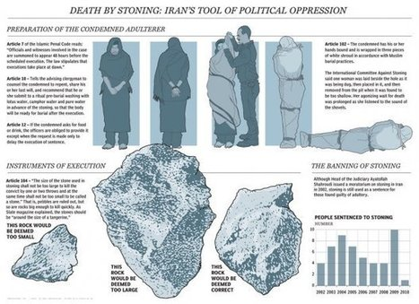 Graphic: Anatomy of a stoning | National Post | Modern Atheism | Scoop.it