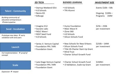 Investing in Education Innovation | TRENDS IN HIGHER EDUCATION | Scoop.it