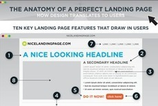 The Anatomy of a Perfect Landing Page [Infograph] | Work From Home | Scoop.it