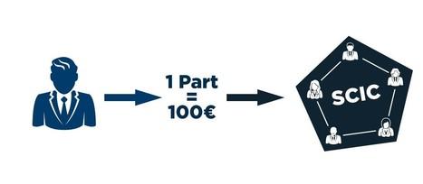 Lancement de France Barter   Le blog pour échanger   Barter   Scoop.it