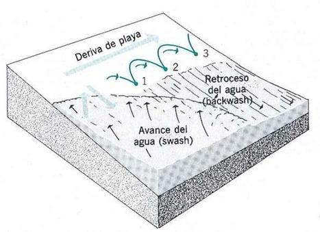 Geomorfología Costera - ENTRE MARES (Observatorio Geográfico ...   Geografía Física   Scoop.it
