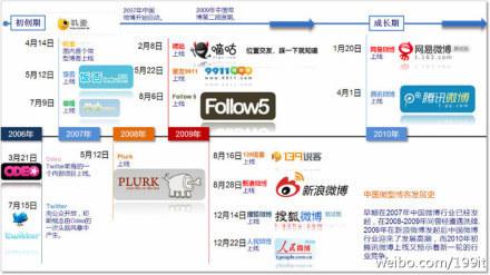中国微博发展史 | Digital Technology and Life | Scoop.it