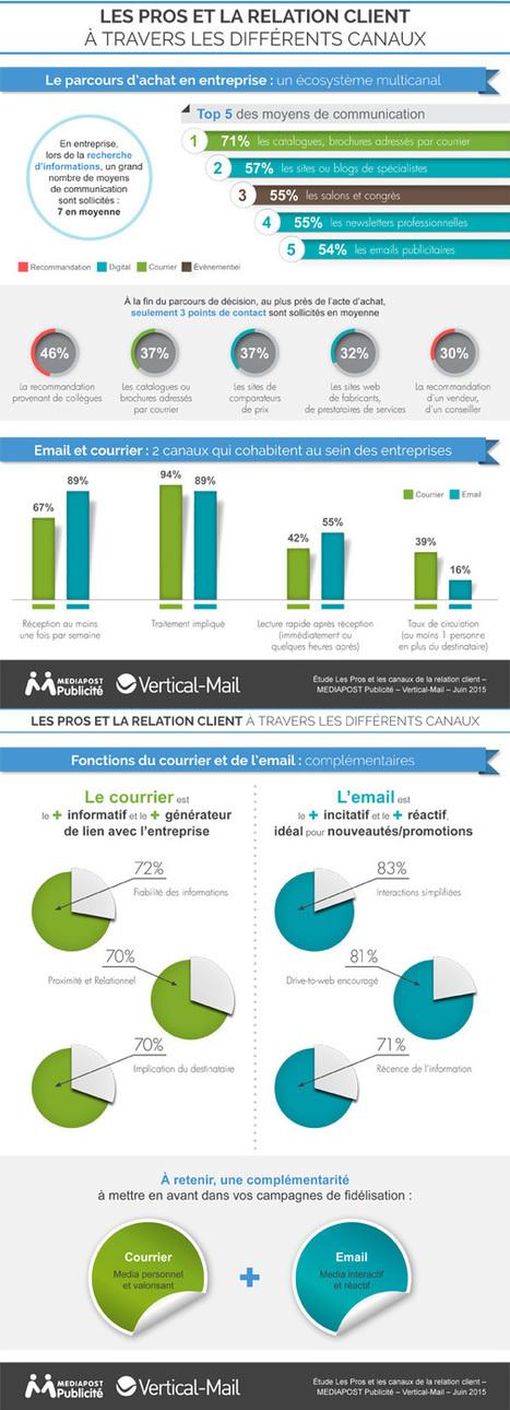 [Etude] Le parcours d'achat en B2B | Comarketing-News | Social Media | Scoop.it