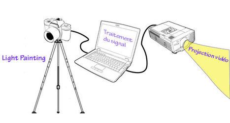 Astuces Light Painting: Le light painting en vidéo | L'e-Space Multimédia | Scoop.it