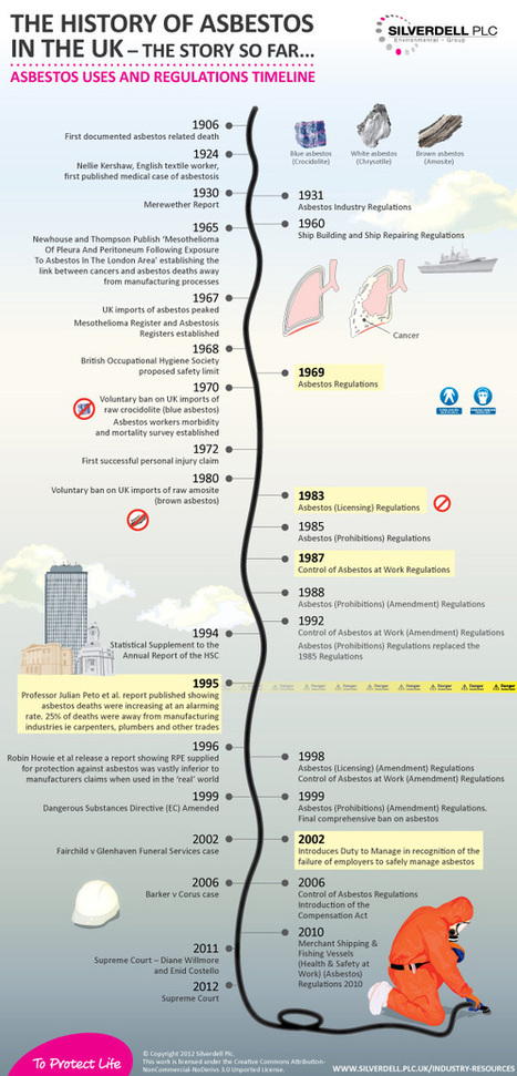 The History of Asbestos in the UK | Visual.ly | Asbestos and Mesothelioma World News | Scoop.it