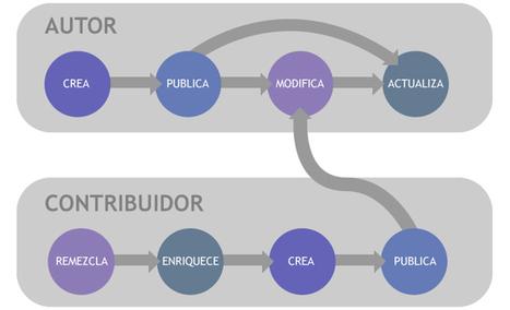 Scopeo |Recursos Educativos Abiertos en Primaria y Secundaria: contribuidores, herramientas y licencias | Educación flexible y abierta | Scoop.it