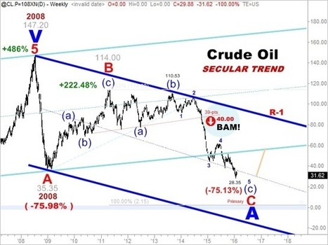 OIL: As Good As It Gets | Breaking News from S.E.R.C.E | Scoop.it